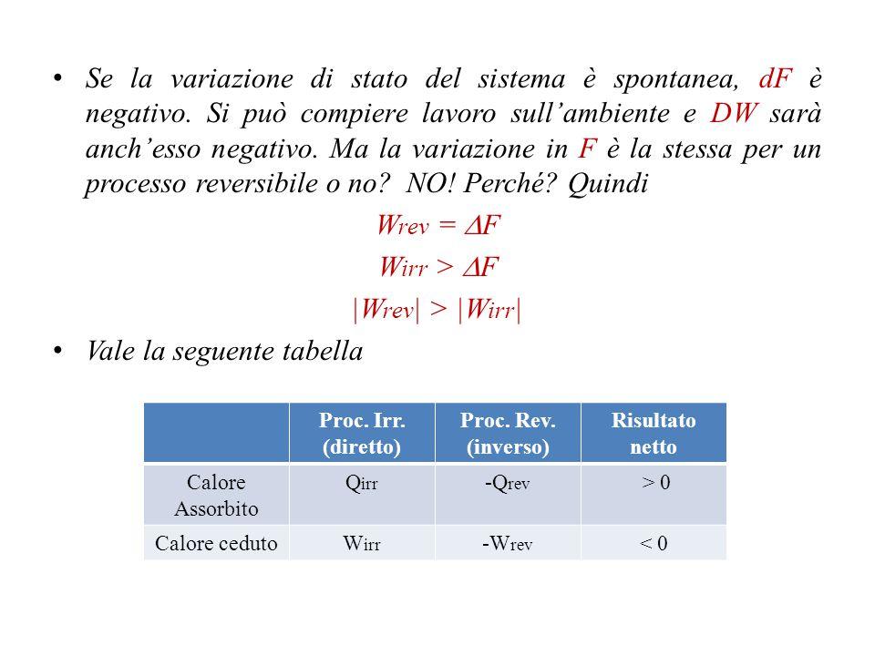 Vale la seguente tabella