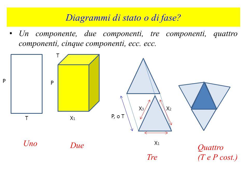 Diagrammi di stato o di fase
