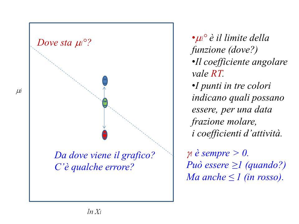 Il coefficiente angolare vale RT. I punti in tre colori