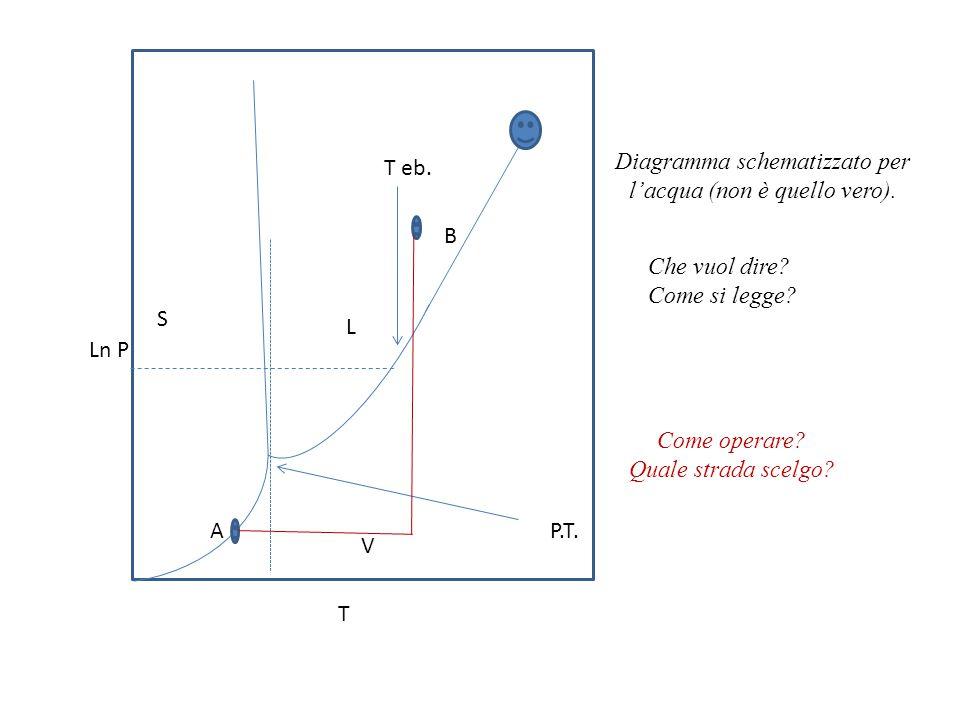 Diagramma schematizzato per l'acqua (non è quello vero). T eb.