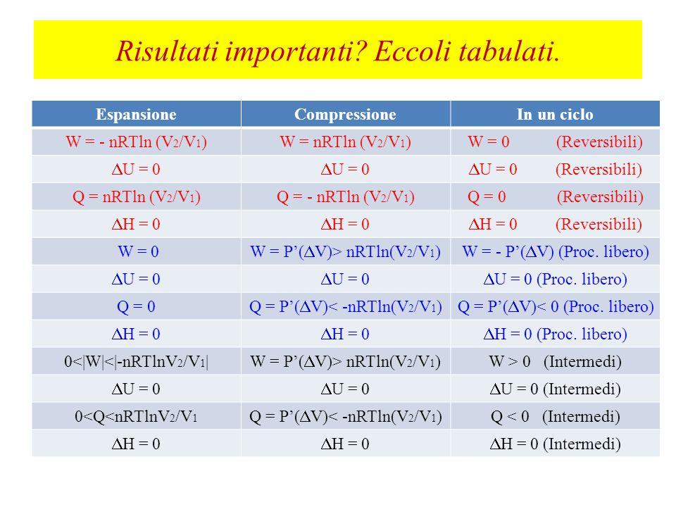 Risultati importanti Eccoli tabulati.