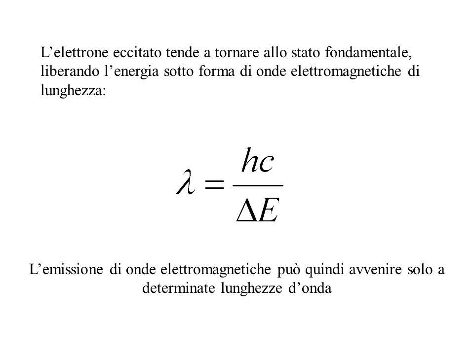L'elettrone eccitato tende a tornare allo stato fondamentale, liberando l'energia sotto forma di onde elettromagnetiche di lunghezza: