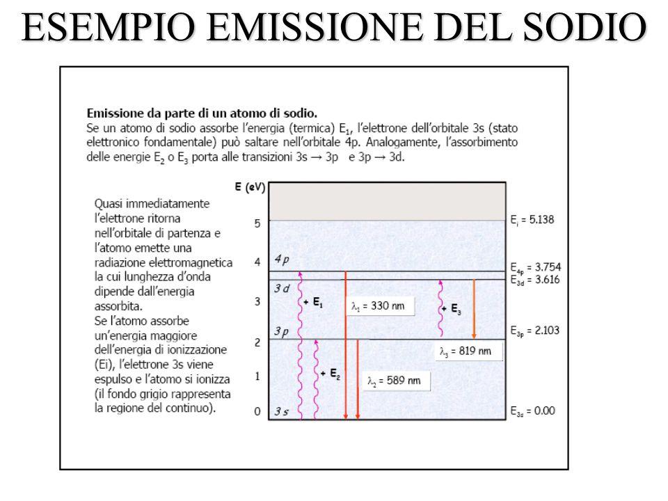 ESEMPIO EMISSIONE DEL SODIO