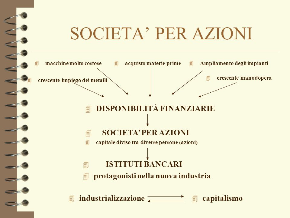 SOCIETA' PER AZIONI DISPONIBILITÀ FINANZIARIE SOCIETA' PER AZIONI
