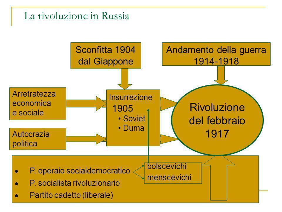 La rivoluzione in Russia
