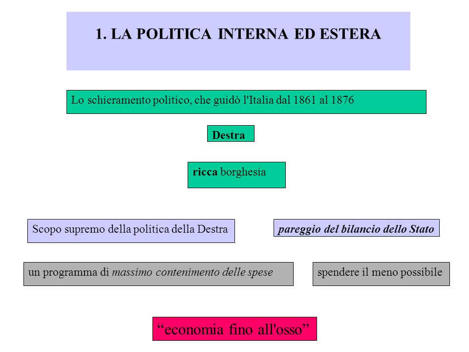 1. LA POLITICA INTERNA ED ESTERA