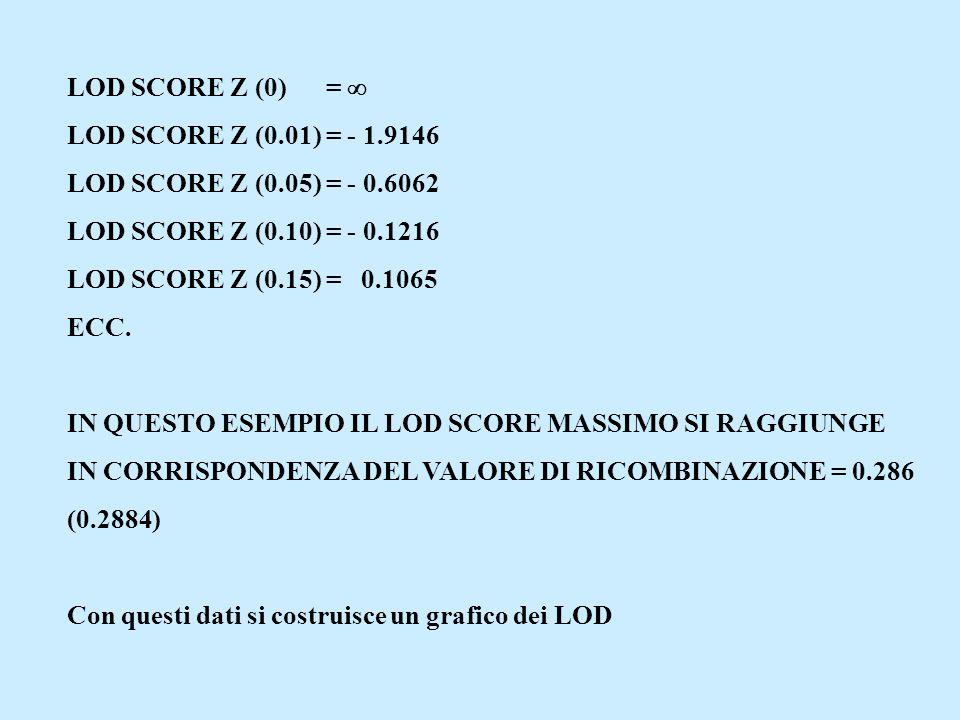 LOD SCORE Z (0) =  LOD SCORE Z (0.01) = - 1.9146. LOD SCORE Z (0.05) = - 0.6062. LOD SCORE Z (0.10) = - 0.1216.