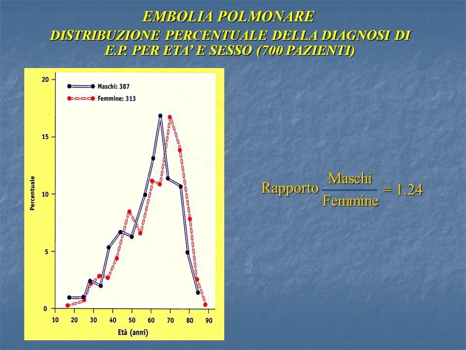 EMBOLIA POLMONARE Maschi Rapporto Femmine = 1.24