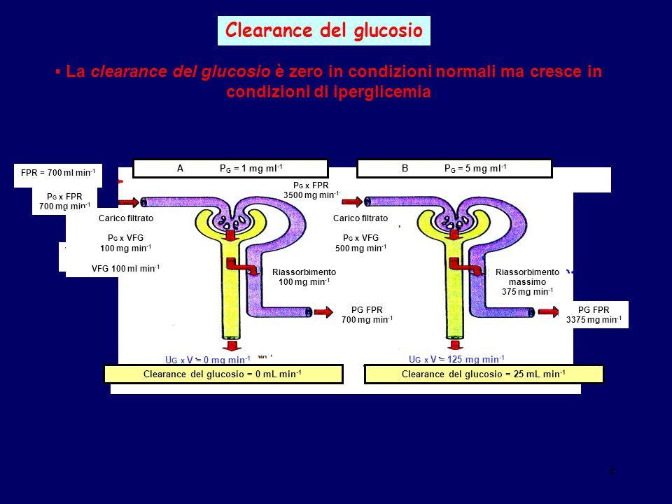 Clearance del glucosio