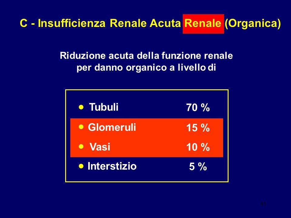 • • • • C - Insufficienza Renale Acuta Renale (Organica) Tubuli 70 %