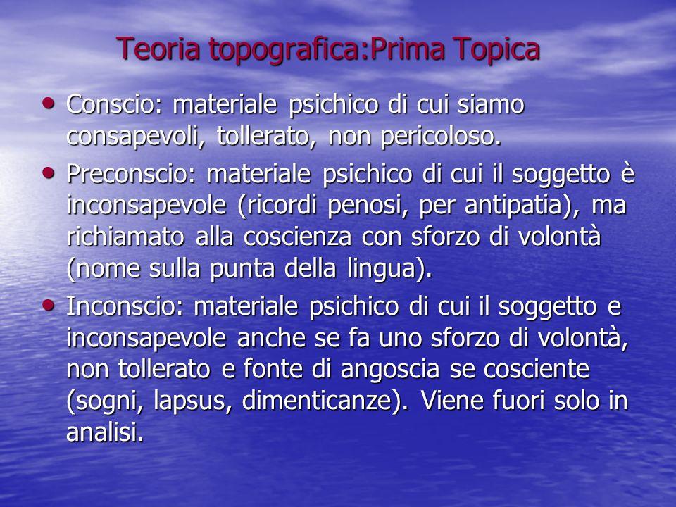 Teoria topografica:Prima Topica