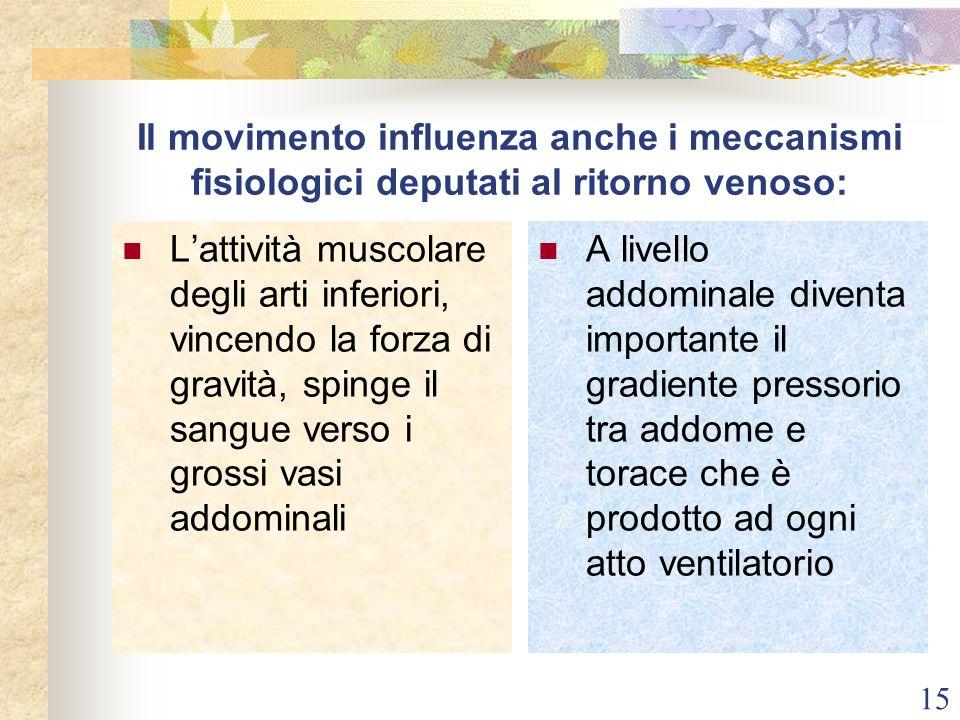 Il movimento influenza anche i meccanismi fisiologici deputati al ritorno venoso: