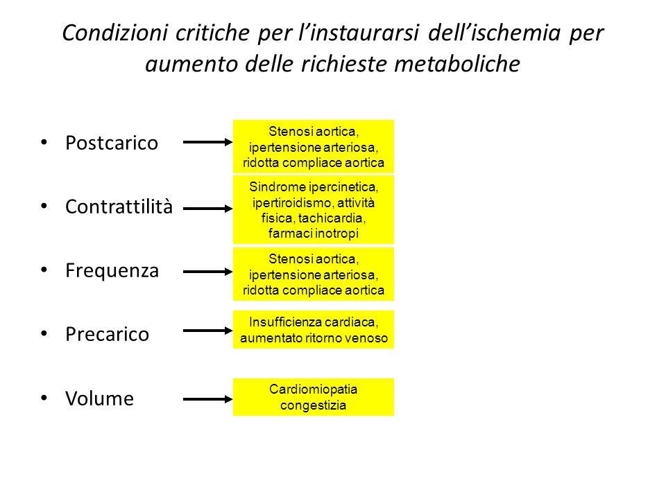 Condizioni critiche per l'instaurarsi dell'ischemia per aumento delle richieste metaboliche