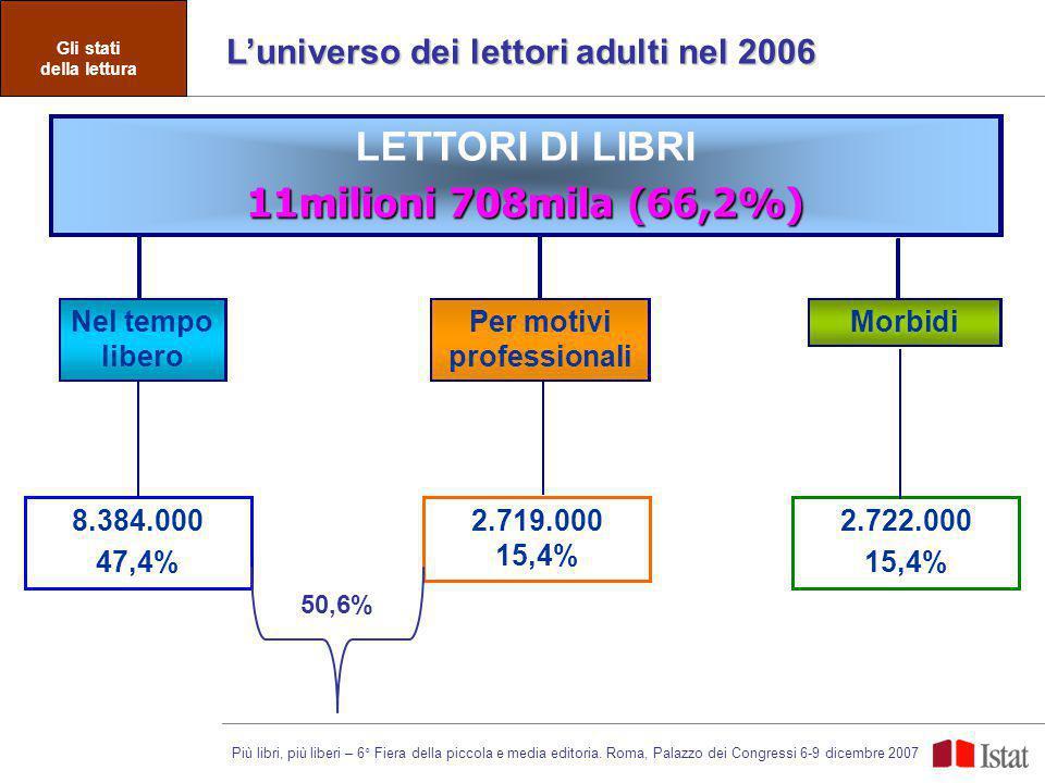 LETTORI DI LIBRI 11milioni 708mila (66,2%) LETTORI DI LIBRI