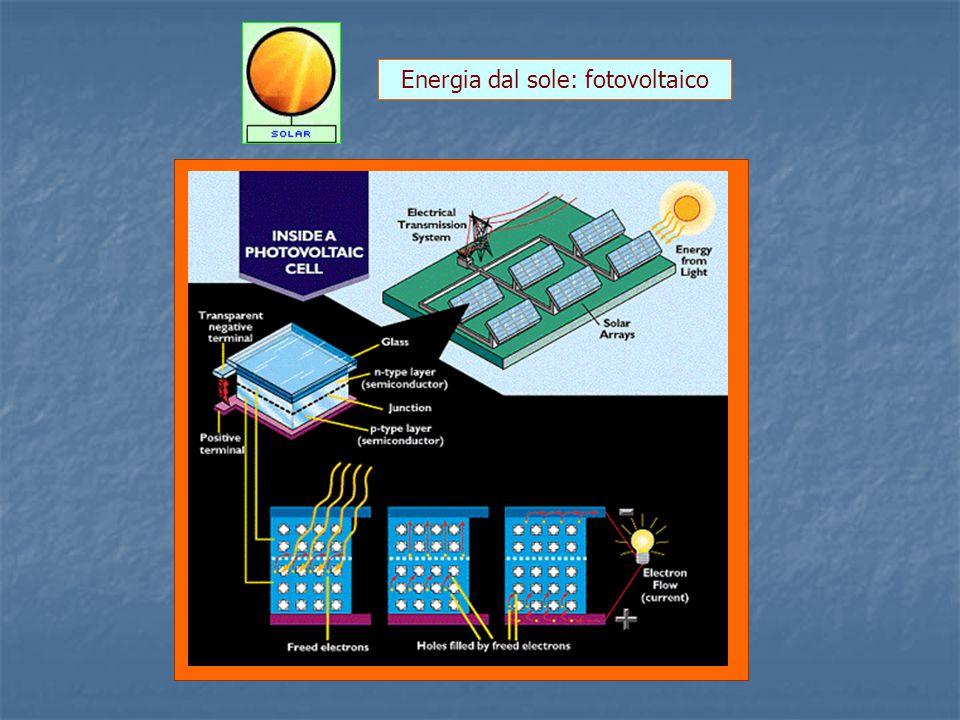 Energia dal sole: fotovoltaico