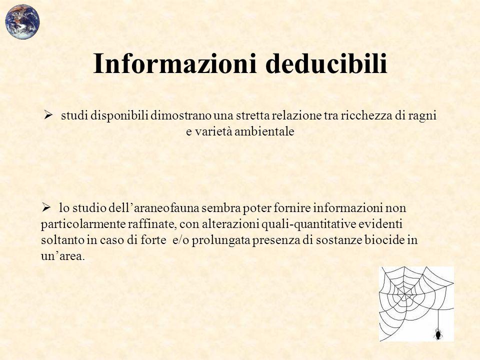 Informazioni deducibili