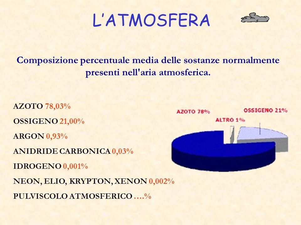 L'ATMOSFERA Composizione percentuale media delle sostanze normalmente presenti nell aria atmosferica.