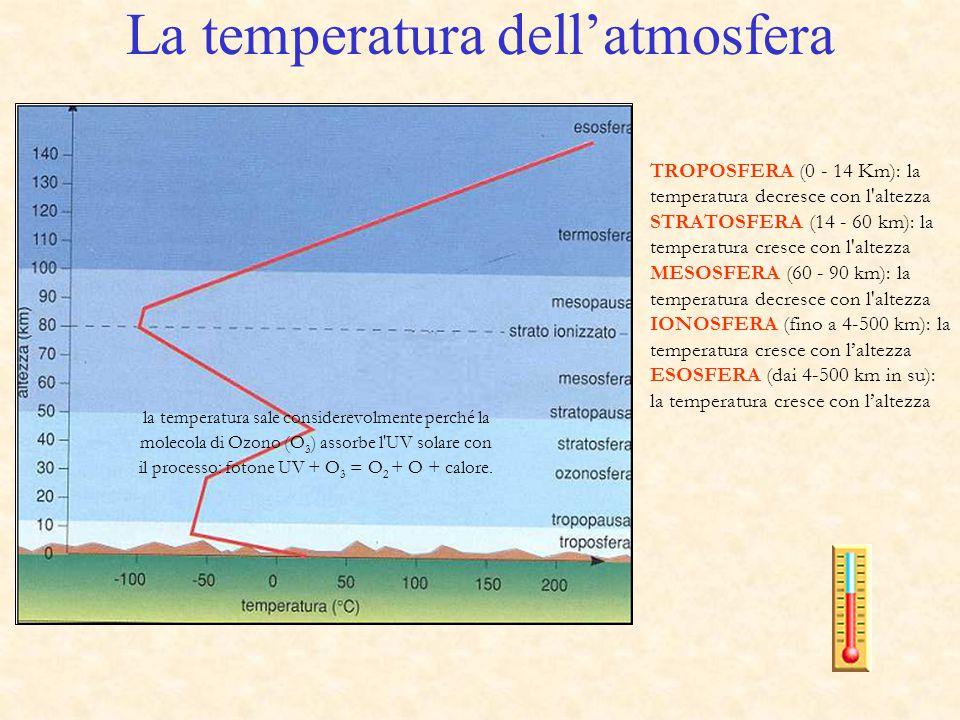 La temperatura dell'atmosfera