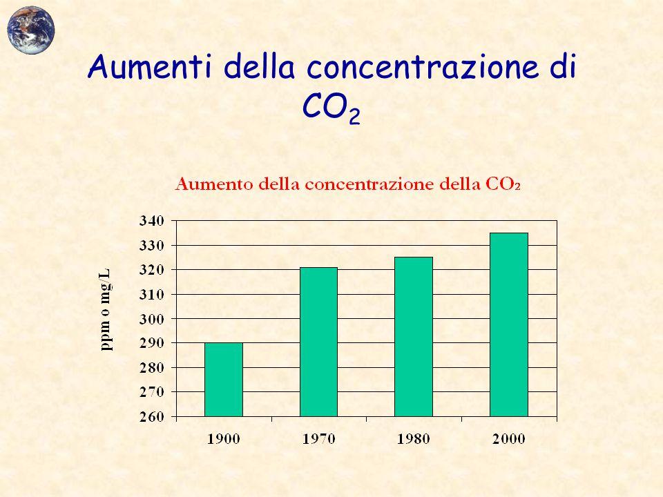 Aumenti della concentrazione di CO2