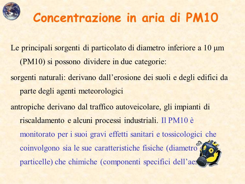 Concentrazione in aria di PM10