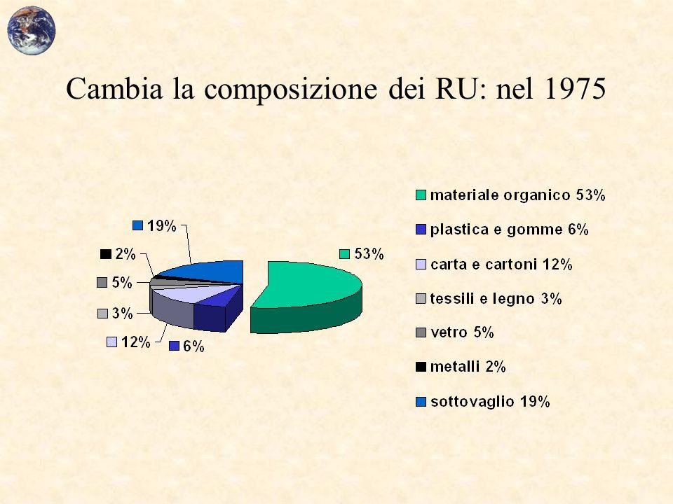 Cambia la composizione dei RU: nel 1975