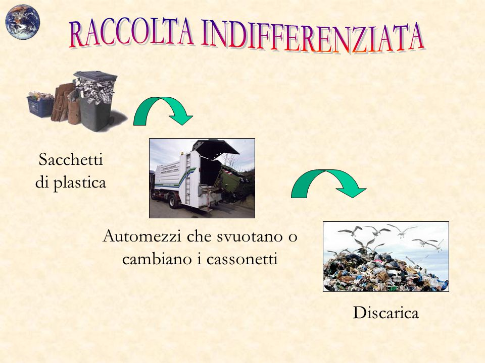 RACCOLTA INDIFFERENZIATA