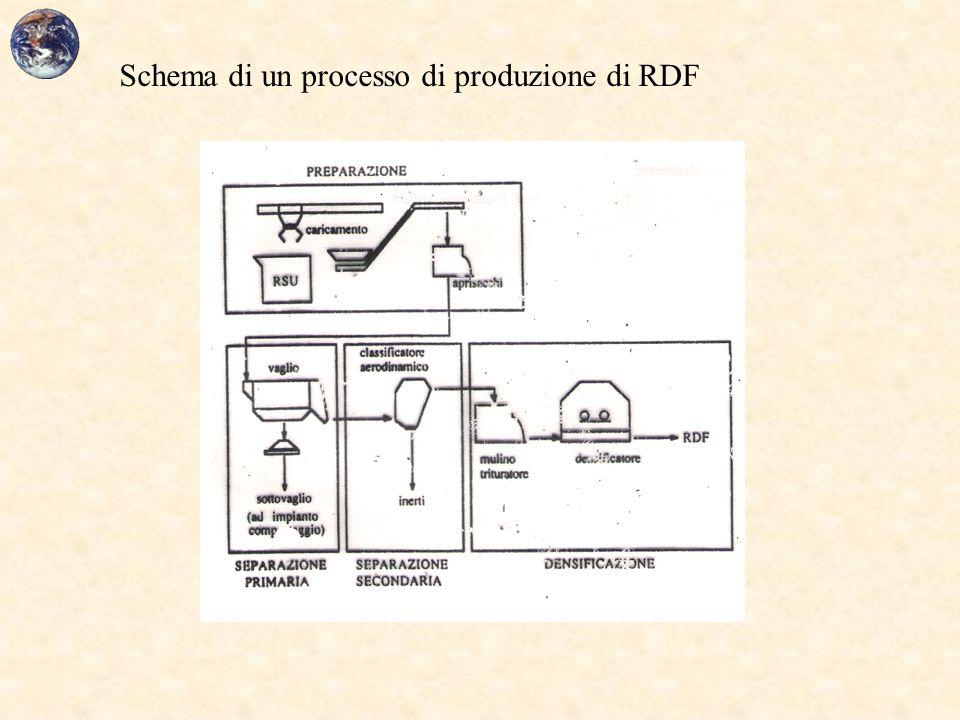 Schema di un processo di produzione di RDF