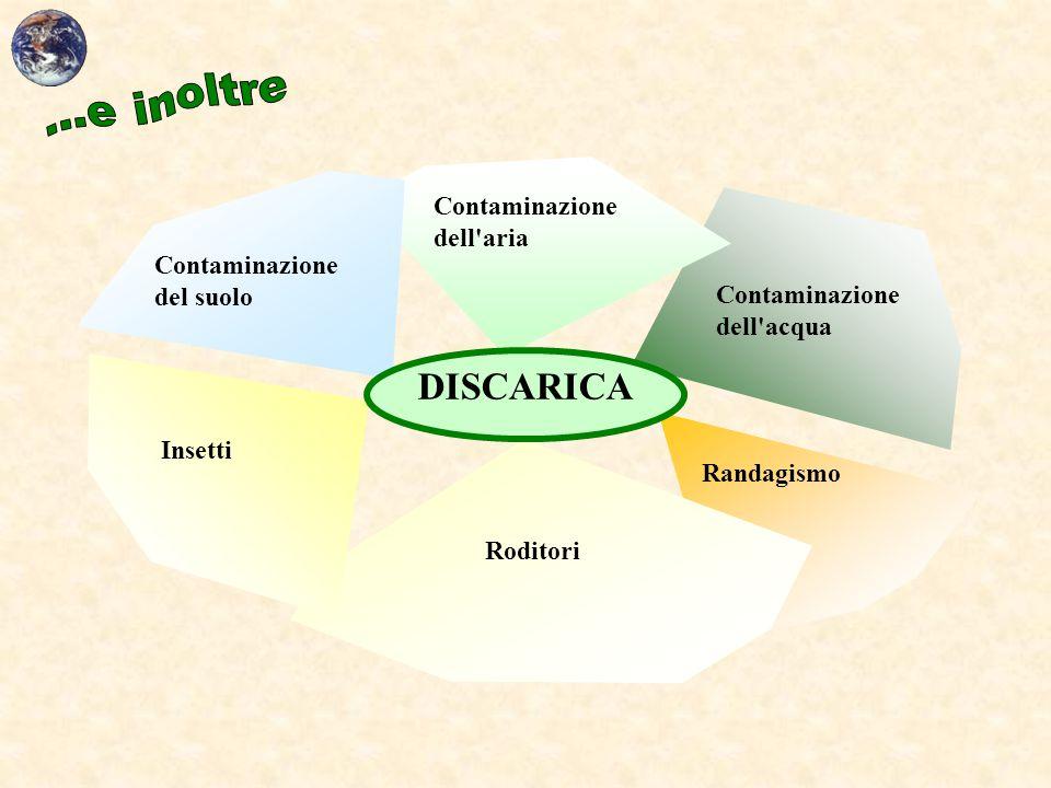 DISCARICA Contaminazione dell aria Contaminazione del suolo