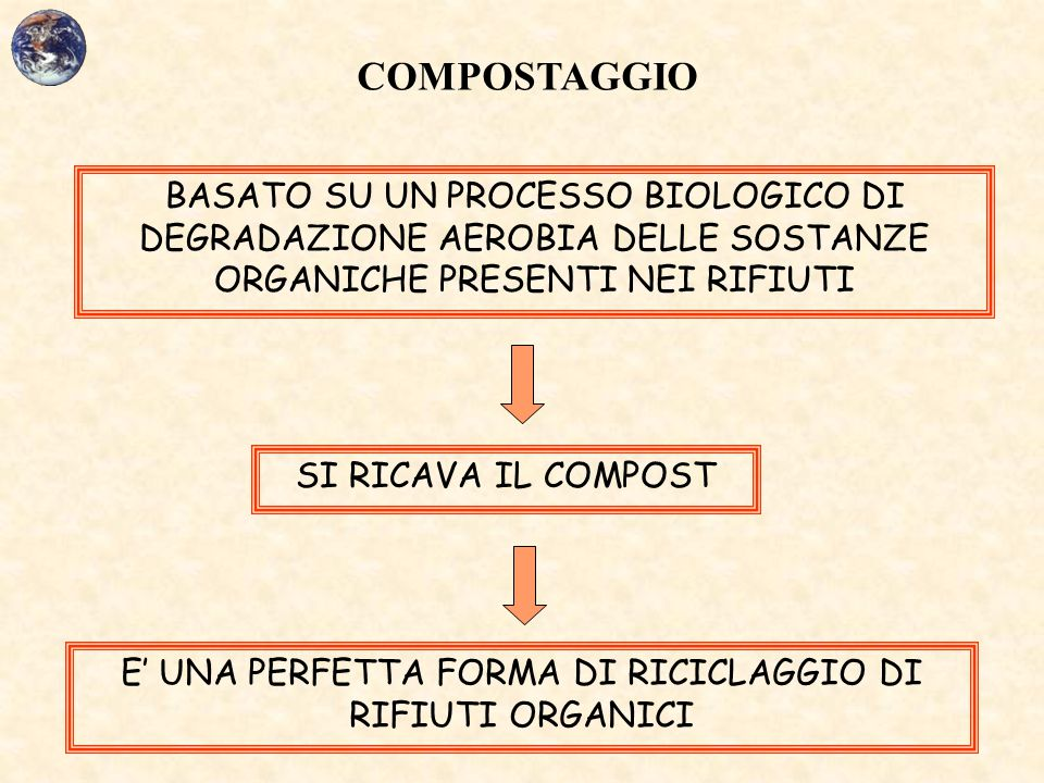 E' UNA PERFETTA FORMA DI RICICLAGGIO DI RIFIUTI ORGANICI