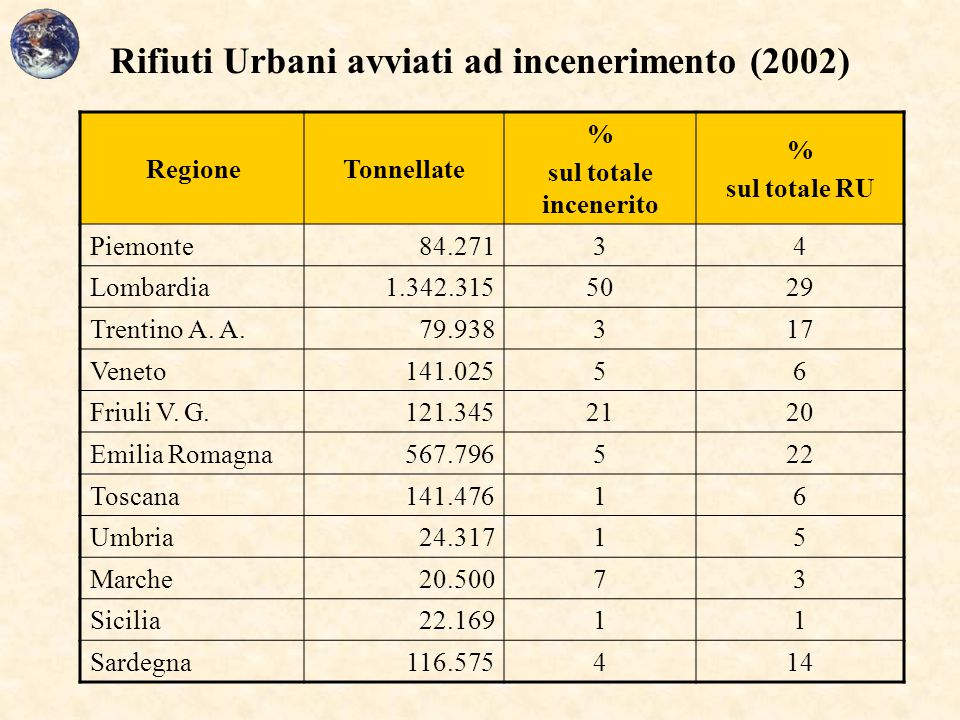 Rifiuti Urbani avviati ad incenerimento (2002)