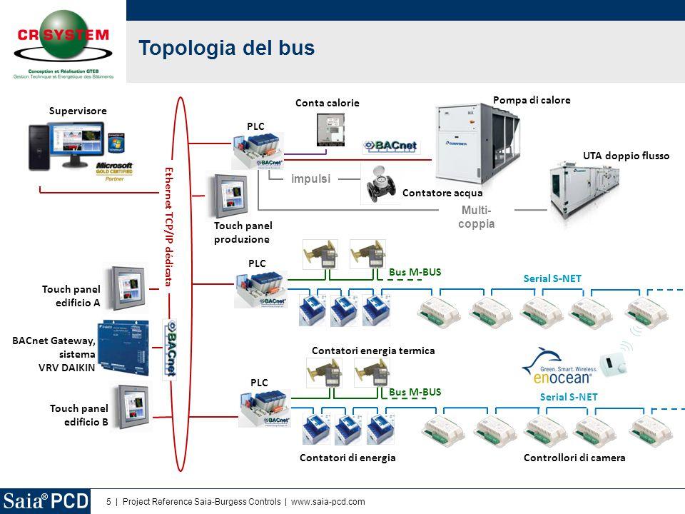 Topologia del bus … Conta calorie Pompa di calore Supervisore PLC