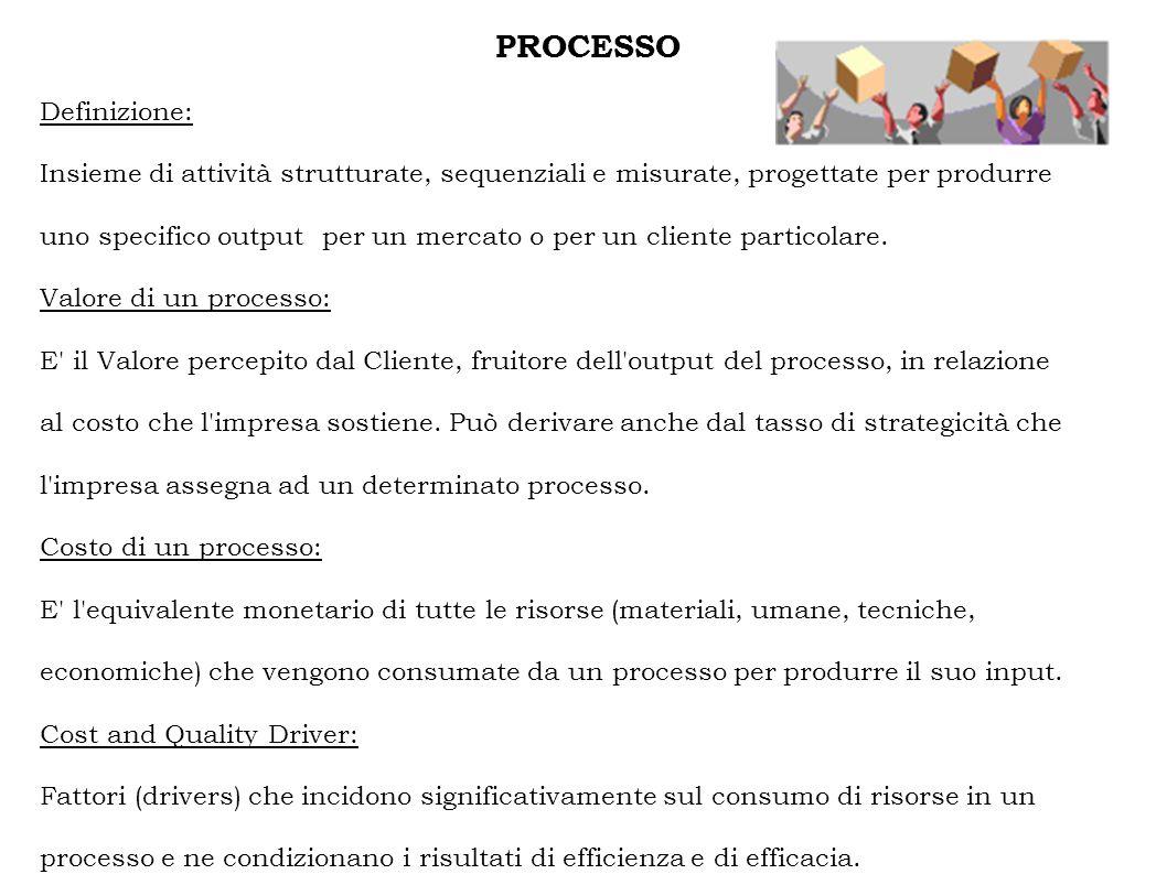 PROCESSO Definizione: