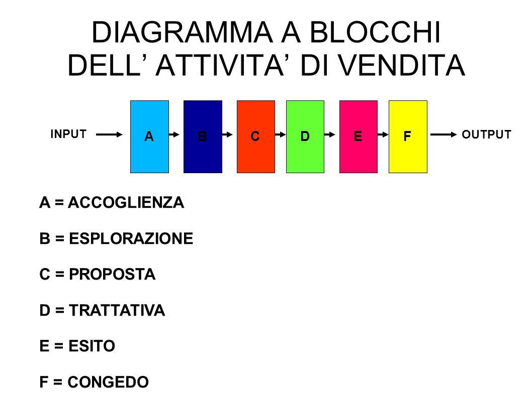 DIAGRAMMA A BLOCCHI DELL' ATTIVITA' DI VENDITA
