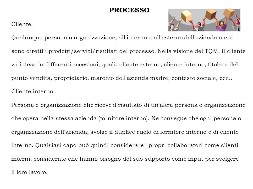 PROCESSO Cliente: Qualunque persona o organizzazione, all interno o all esterno dell azienda a cui.