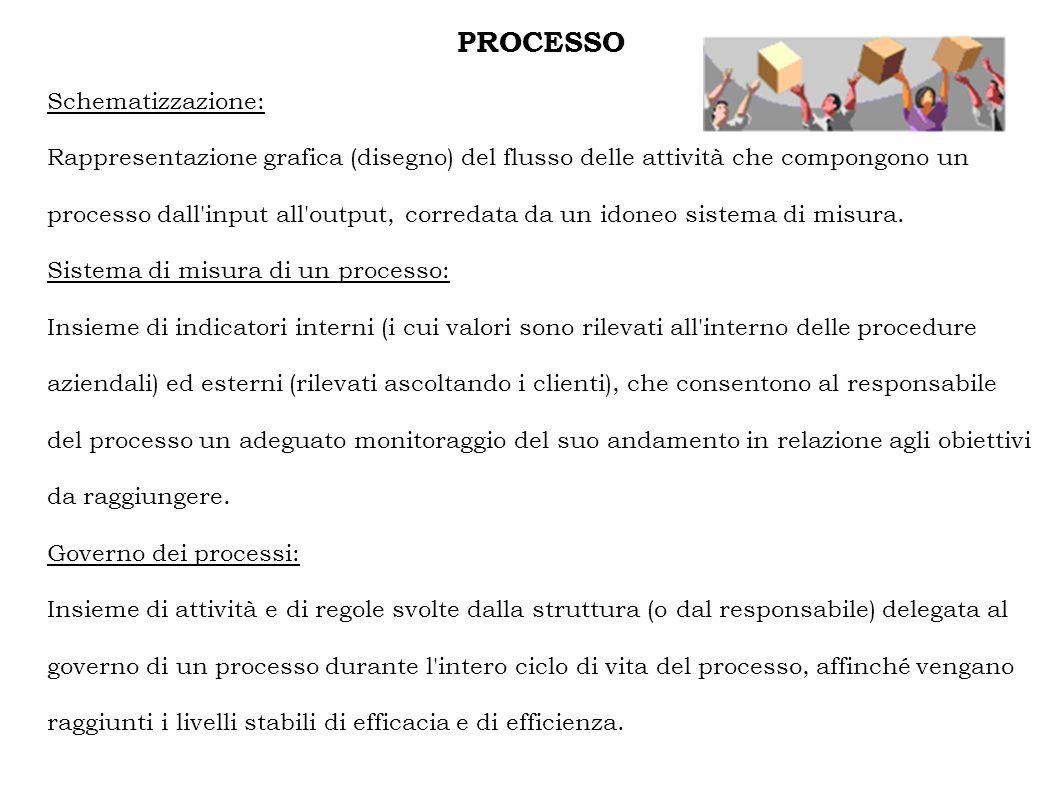 PROCESSO Schematizzazione: