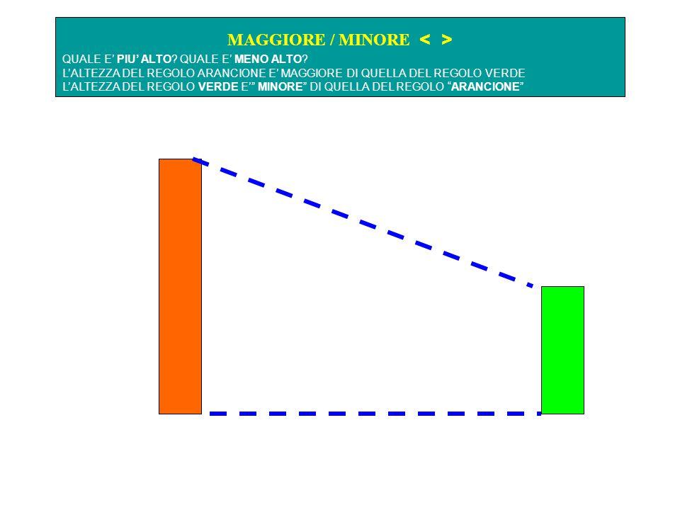 MAGGIORE / MINORE < >