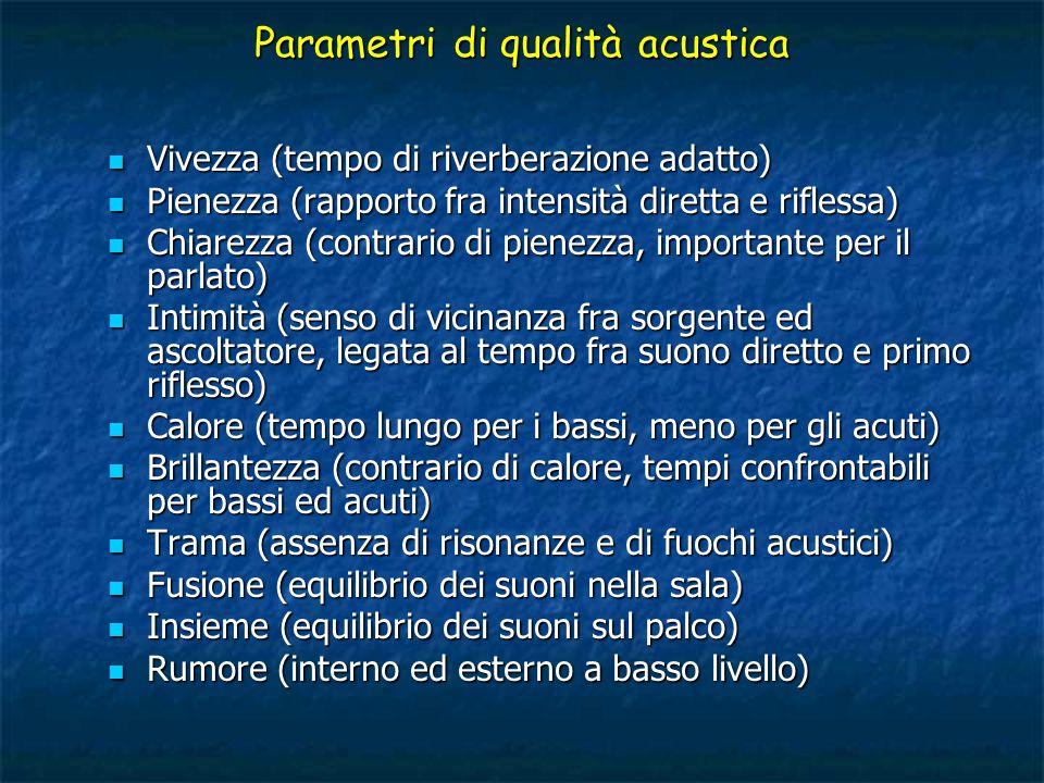 Parametri di qualità acustica