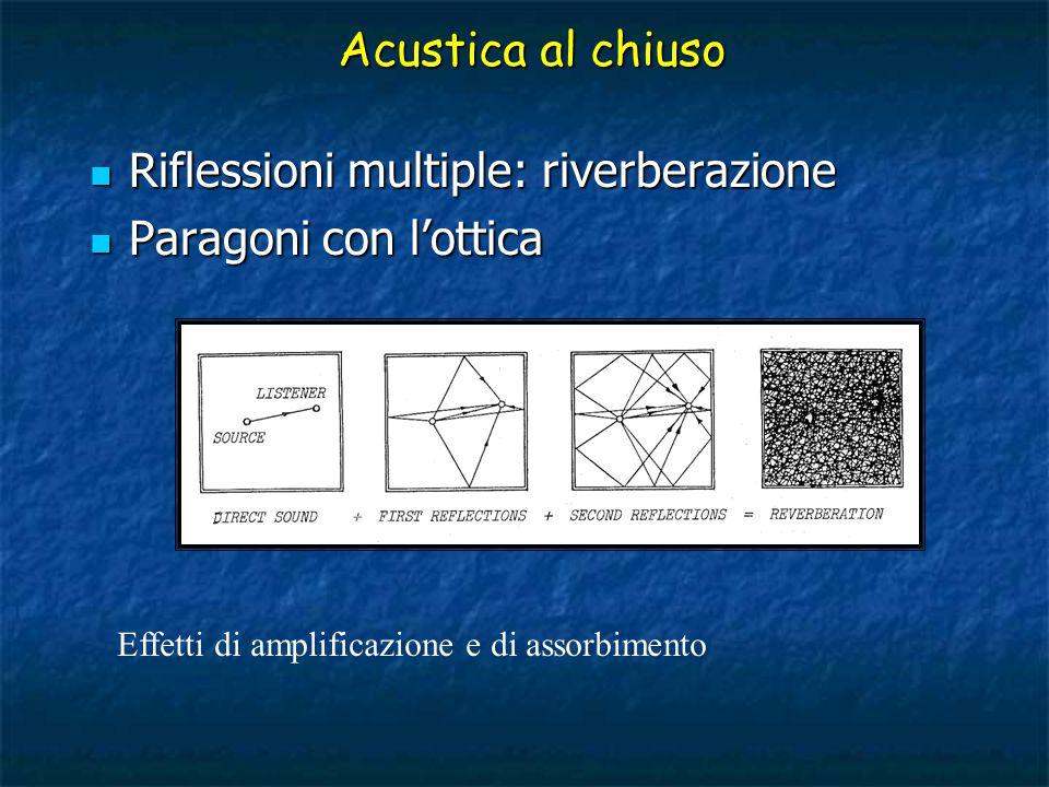 Riflessioni multiple: riverberazione Paragoni con l'ottica