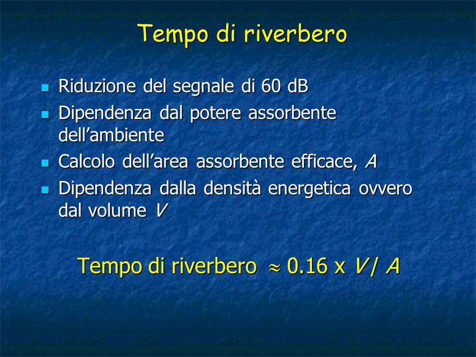 Tempo di riverbero  0.16 x V / A