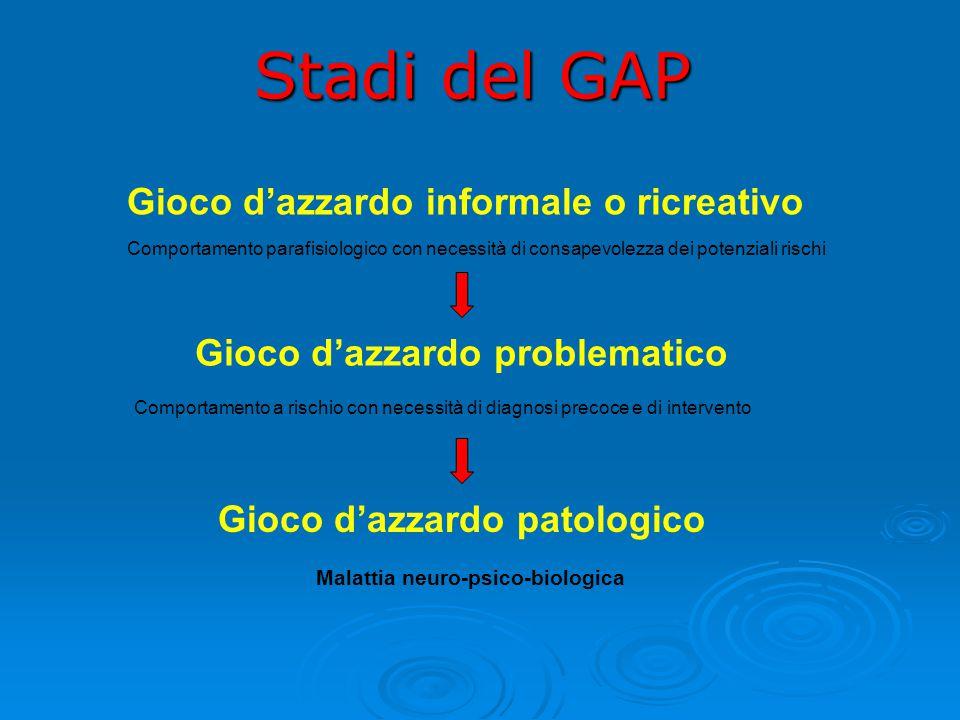 Stadi del GAP Gioco d'azzardo informale o ricreativo