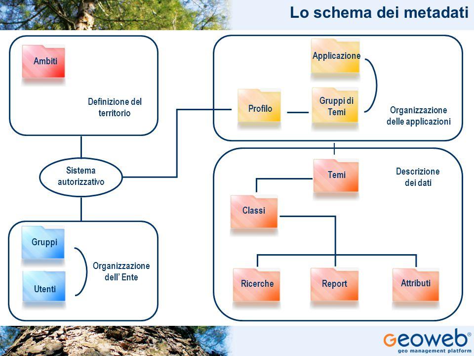 Lo schema dei metadati Applicazione Ambiti Definizione del territorio