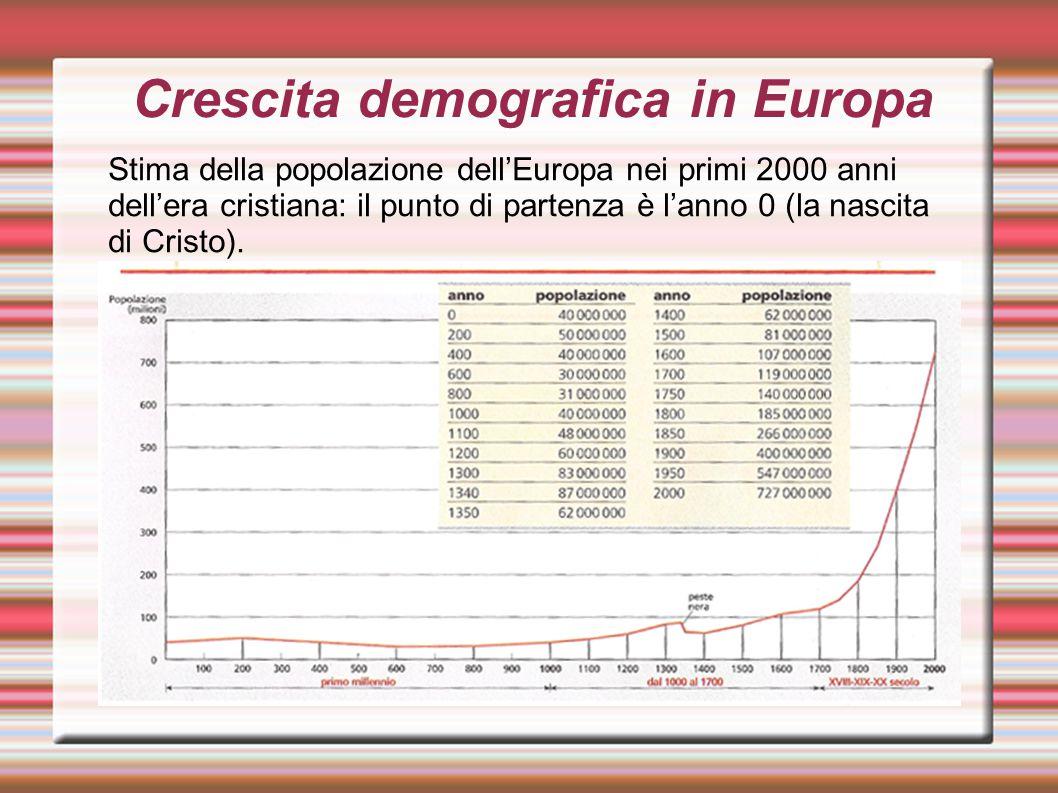 Crescita demografica in Europa