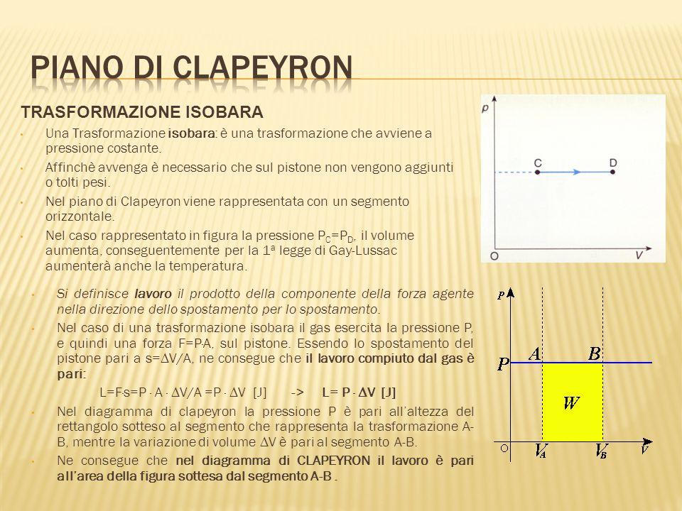 Piano di clapeyron TRASFORMAZIONE ISOBARA