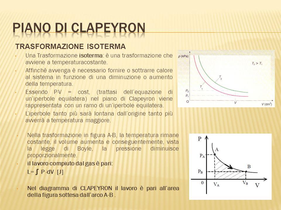 Piano di clapeyron TRASFORMAZIONE ISOTERMA