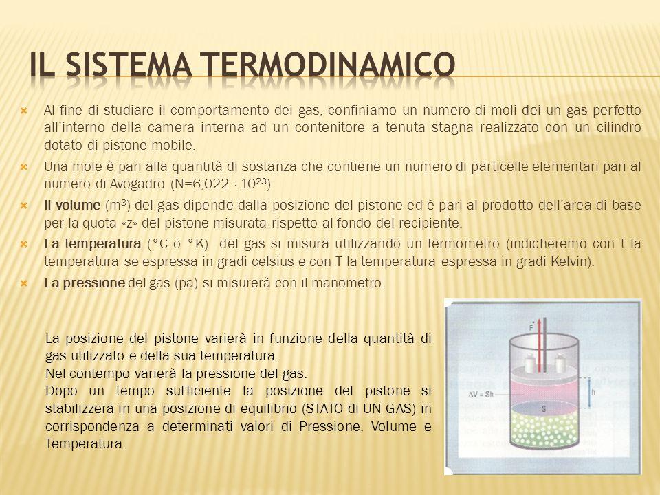 Il sistema termodinamico