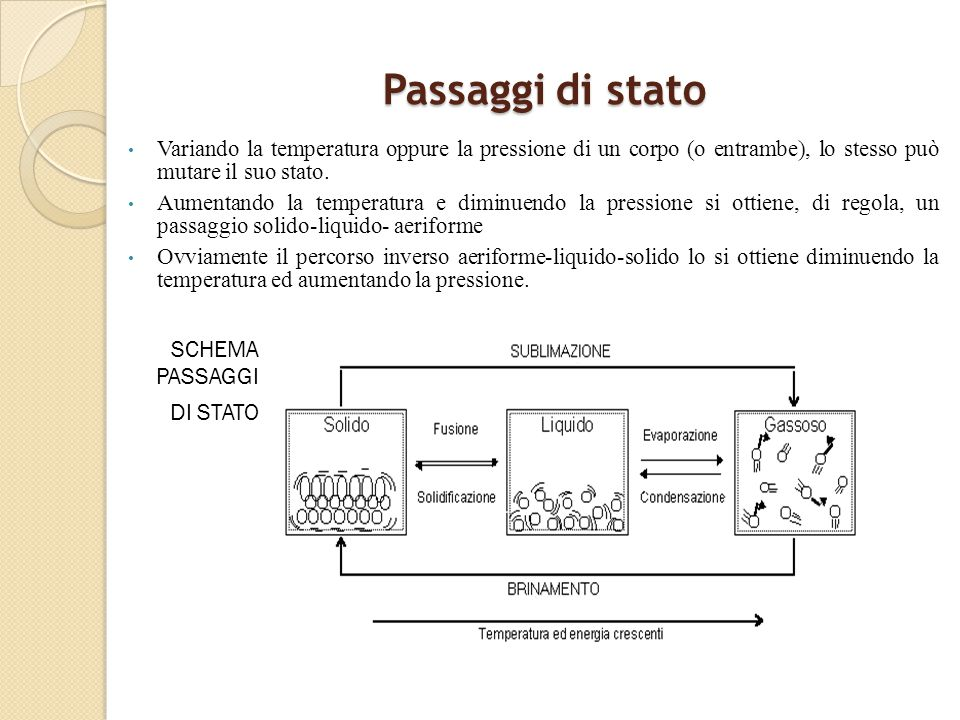 Passaggi di stato SCHEMA PASSAGGI DI STATO