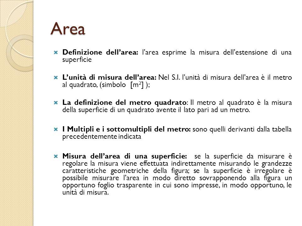 Area Definizione dell'area: l'area esprime la misura dell'estensione di una superficie.