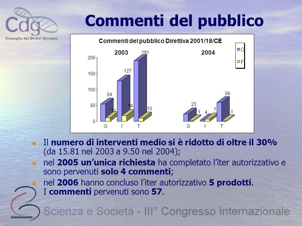 Commenti del pubblico 54. 11. 127. 18. 191. 10. 23. 1. 4. 7. 59. 50. 100. 150. 200. G.