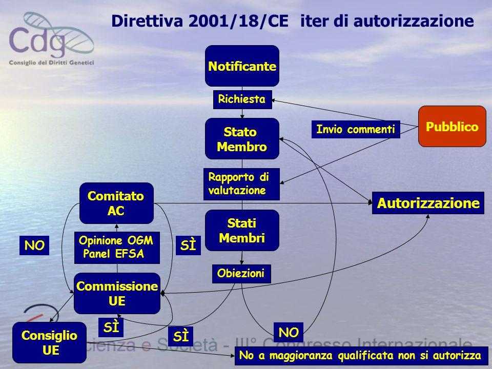 Direttiva 2001/18/CE iter di autorizzazione