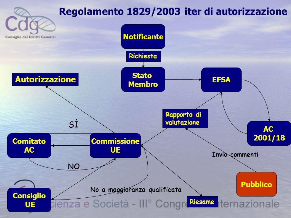 Regolamento 1829/2003 iter di autorizzazione